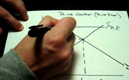 Контроль за ценами
